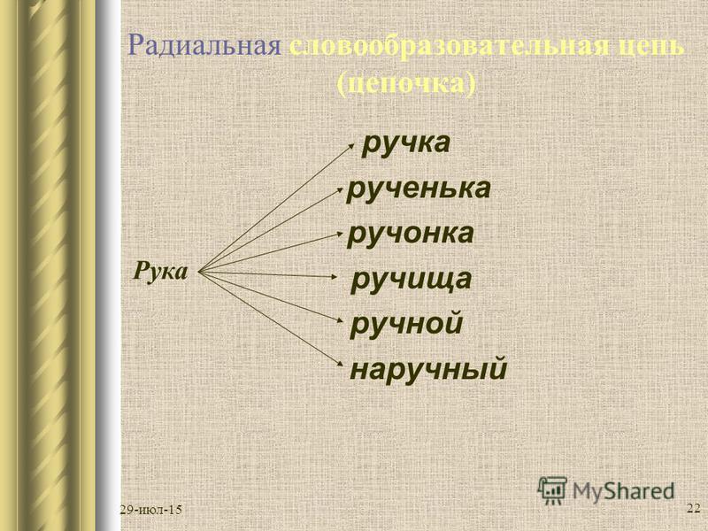 29-июл-15 21 Словообразователльная цепочка Слова в цепи связаны отношениями последователльной производности, они выявляют ступенчатый характер русского СО. От одной производящей основы могут быть образованы однокоренные не только последователльно, но