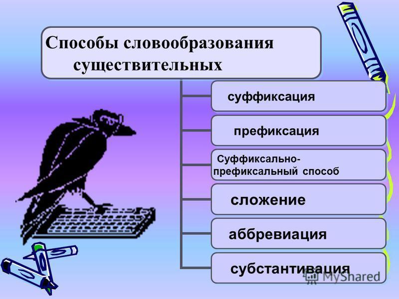 Способы словообразования существительних суффиксация префиксация Суффиксально- префиксальный способ сложение аббревиация субстантивация