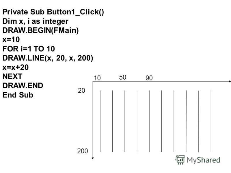 Private Sub Button1_Click() Dim x, i as integer DRAW.BEGIN(FMain) x=10 FOR i=1 TO 10 DRAW.LINE(x, 20, x, 200) x=x+20 NEXT DRAW.END End Sub 10 20 50 90 200