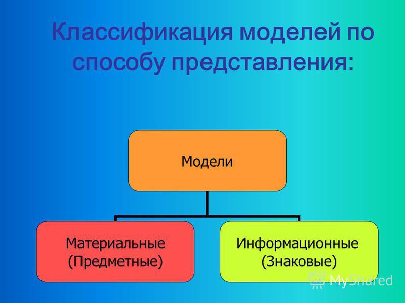 МОДЕЛИРОВАНИЕ Моделирование - процесс создания и использования моделей.