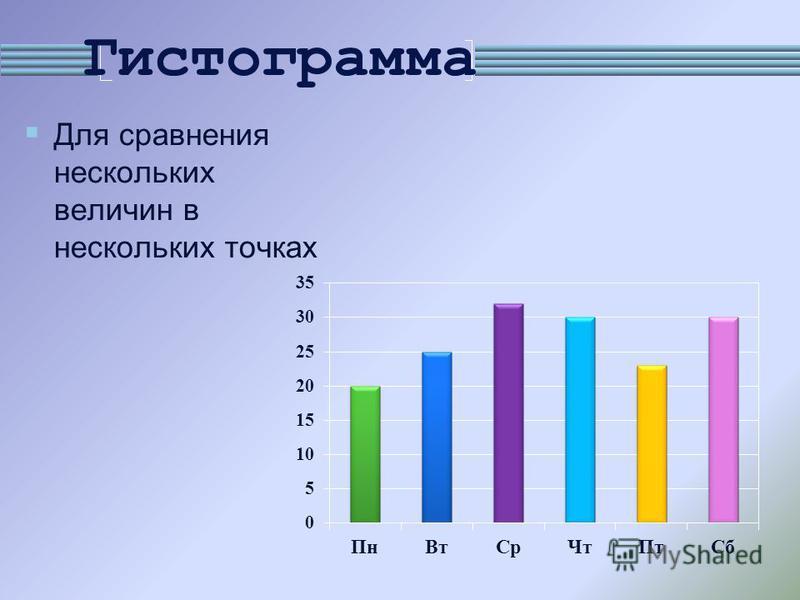 Гистограмма Для сравнения нескольких величин в нескольких точках