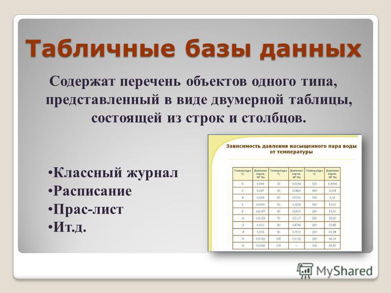 Табличные базы данных Содержат перечень объектов одного типа, представленный в виде двумерной таблицы, состоящей из строк и столбцов. Классный журнал Расписание Прас-лист Ит.д.