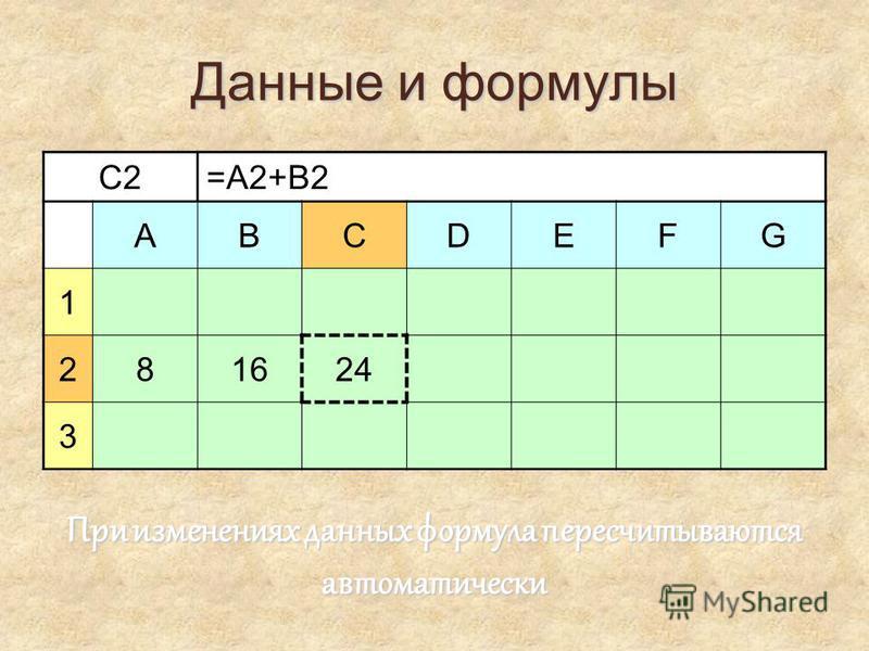 Данные и формулы C2=A2+B2 ABCDEFG 1 28161624 3 При изменениях данных формула пересчитываются автоматически