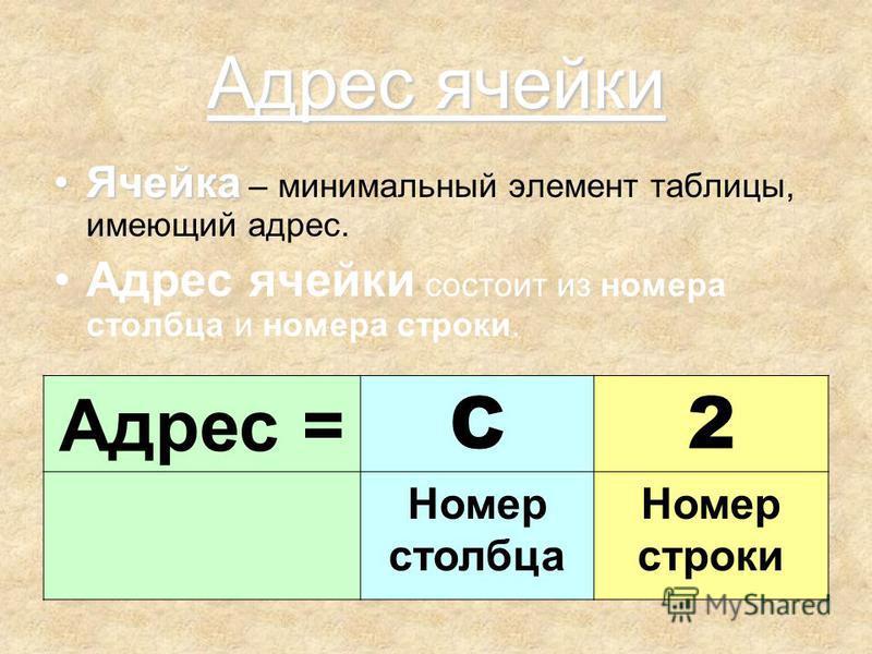 Адрес ячейки Ячейка Ячейка – минимальный элемент таблицы, имеющий адрес. Адрес ячейки состоит из номера столбца и номера строки. Адрес = C2 Номер столбца Номер строки