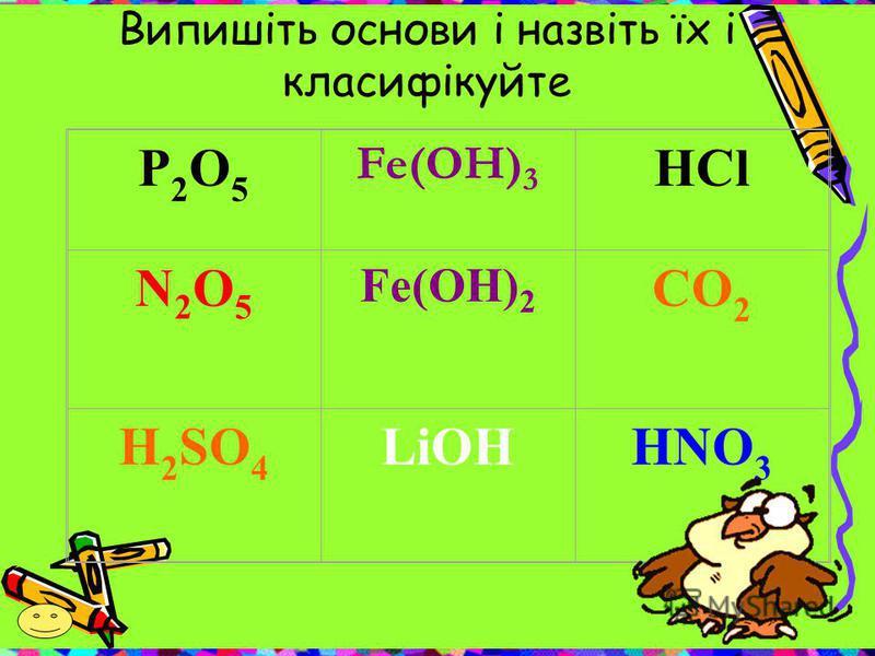 P2O5P2O5 Fe(OH) 3 HCl N2O5N2O5 Fe(OH) 2 CO 2 H 2 SO 4 LiOHHNO 3 Випишіть основи і назвіть їх і класифікуйте