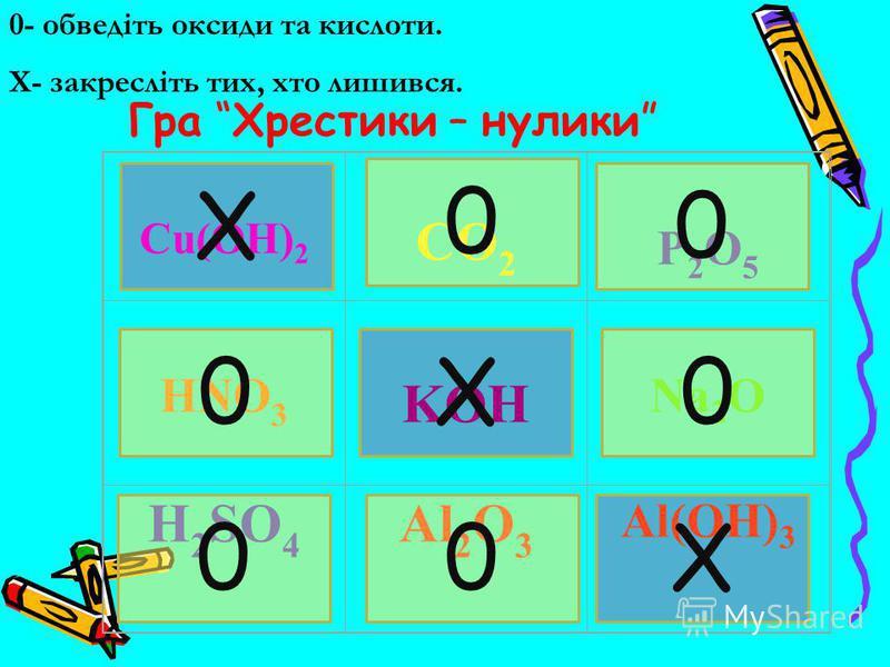Сu(OH) 2 CO 2 P2O5 P2O5 HNO 3 KOH Na 2 O H 2 SO 4 Al 2 O 3 Al(OH) 3 0- обведіть оксиди та кислоти. X- закресліть тих, хто лишився. Гра Хрестики – нулики 0 0 0 00 0 X X X