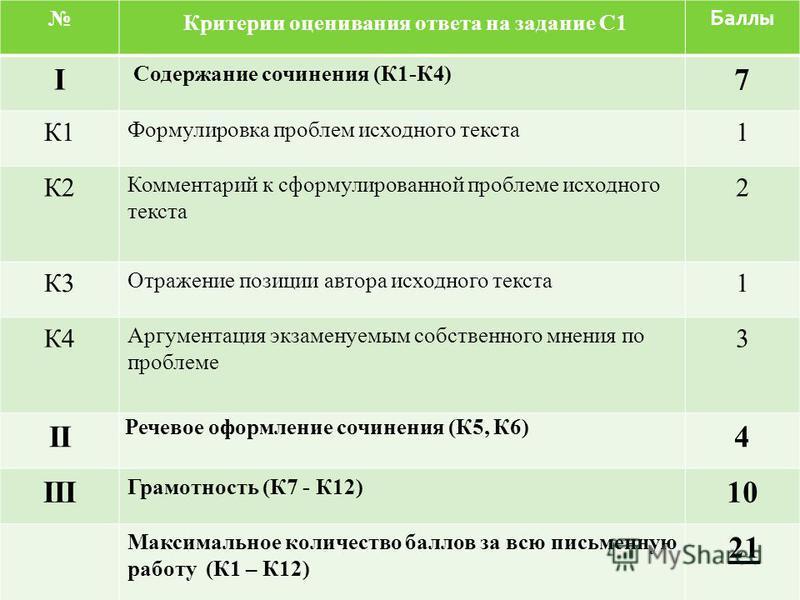 Критерии оценивания ответа на задание С1 Баллы I Содержание сочинения (К1-К4) 7 К1К1 Формулировка проблем исходного текста 1 К2 Комментарий к сформулированной проблеме исходного текста 2 К3 Отражение позиции автора исходного текста 1 К4 Аргументация