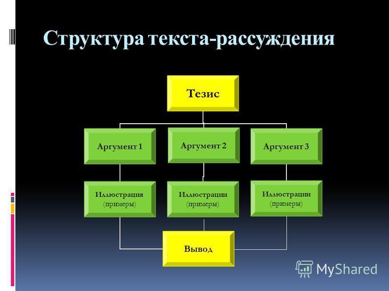 Структура текста-рассуждения Тезис Аргумент 1 Иллюстрация (примеры) Вывод Аргумент 2 Иллюстрации (примеры) Аргумент 3 Иллюстрации (примеры)
