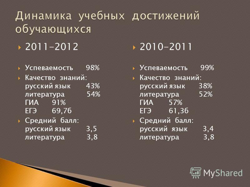 2011-2012 Успеваемость 98% Качество знаний: русский язык 43% литература 54% ГИА 91% ЕГЭ 69,7 б Средний балл: русский язык 3,5 литература 3,8 2010-2011 Успеваемость 99% Качество знаний: русский язык 38% литература 52% ГИА 57% ЕГЭ 61,3 б Средний балл:
