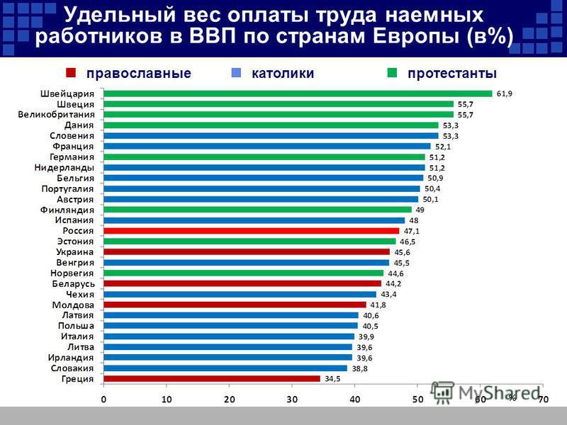Удельный вес оплаты труда наемных работников в ВВП по странам Европы (в%) православные католики протестанты