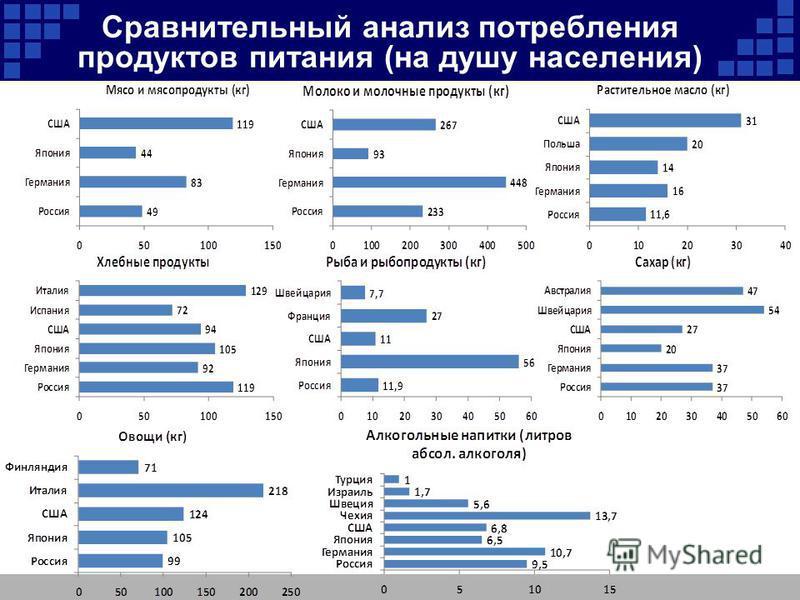Сравнительный анализ потребления продуктов питания (на душу населения)