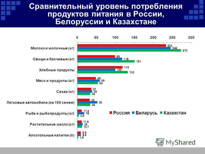 Сравнительный уровень потребления продуктов питания в России, Белоруссии и Казахстане