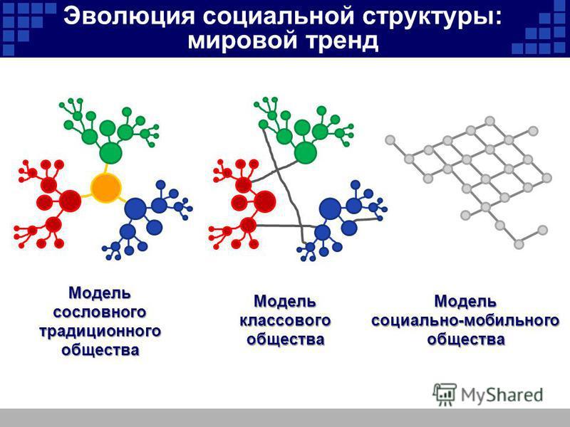 Эволюция социальной структуры: мировой тренд Модель сословного традиционного общества Модель классового общества Модельсоциально-мобильного общества
