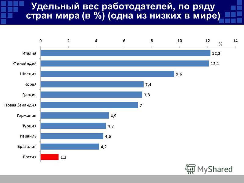 Удельный вес работодателей, по ряду стран мира (в %) (одна из низких в мире)