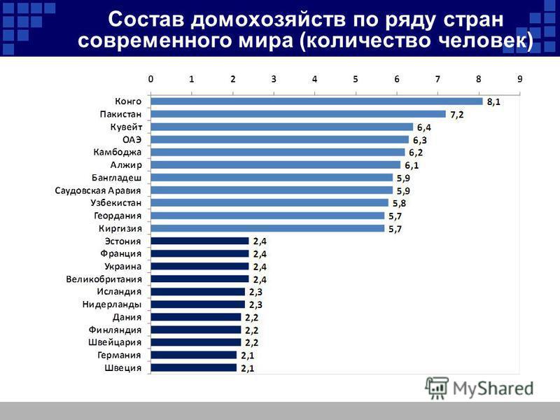 Состав домохозяйств по ряду стран современного мира (количество человек)