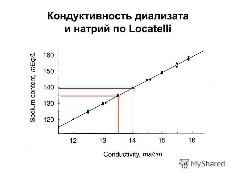 Кондуктивность диализата и натрий по Locatelli