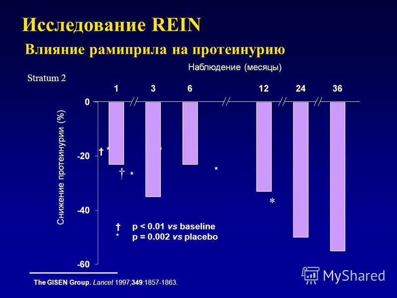 p < 0.01 vs baseline *p = 0.002 vs placebo * * * * Исследование REIN The GISEN Group. Lancet 1997;349:1857-1863. * Stratum 2 Влияние рамиприла на протеинурию