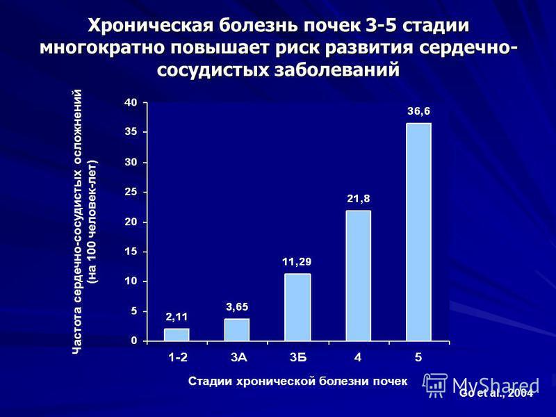 Хроническая болезнь почек 3-5 стадии многократно повышает риск развития сердечно- сосудистых заболеваний Go et al., 2004 Estimated GFR (mL/min/1.73 m2) Стадии хронической болезни почек Частота сердечно-сосудистых осложнений (на 100 человек-лет)