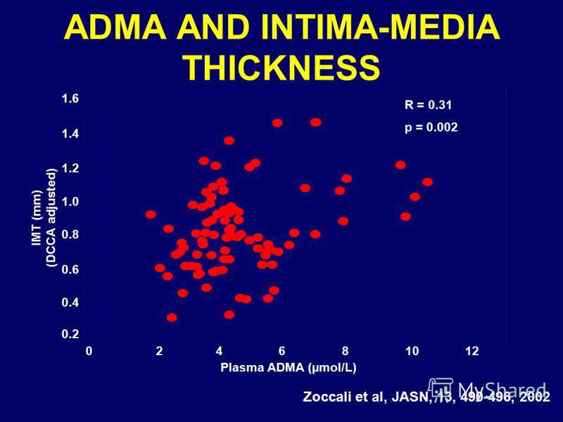 ADMA AND INTIMA-MEDIA THICKNESS Zoccali et al, JASN, 13, 490-496, 2002 1.6 1.4 1.2 1.0 0.8 0.6 0.4 0.2 IMT (mm) (DCCA adjusted) 0 2 4 6 8 10 12 Plasma ADMA (µmol/L) R = 0.31 p = 0.002