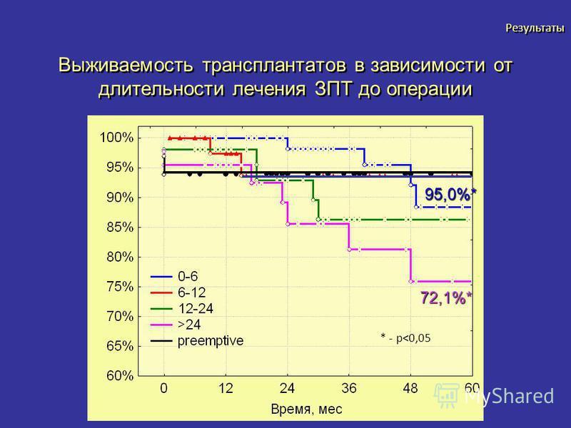Выживаемость трансплантатов в зависимости от длительности лечения ЗПТ до операции Длительность лечения ЗПТ Результаты 95,0%* 72,1%* * - p<0,05