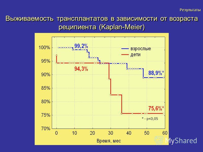 Выживаемость трансплантатов в зависимости от возраста реципиента (Kaplan-Meier) * - p<0,05 Результаты