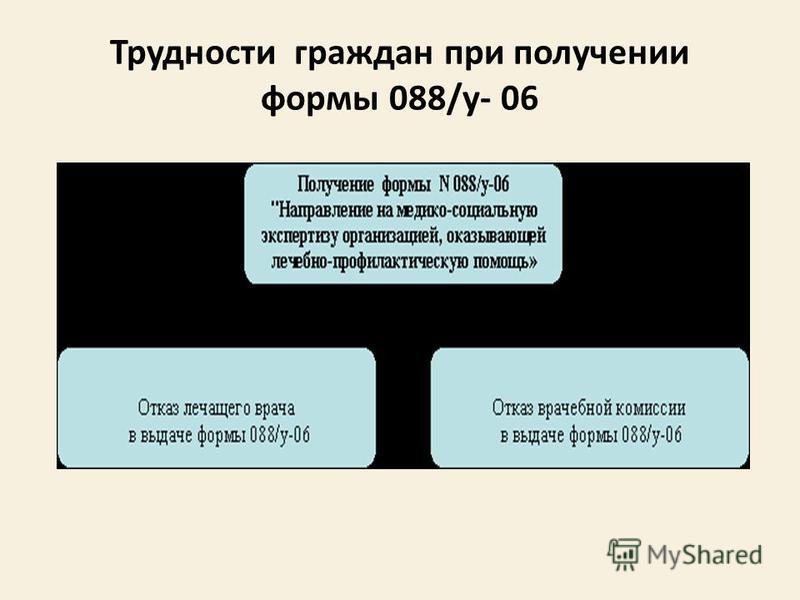 Трудности граждан при получении формы 088/у- 06