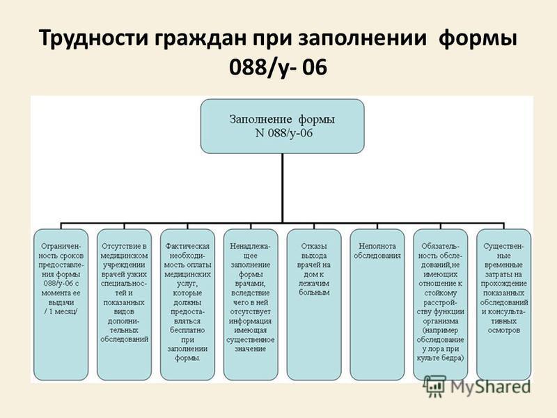 Трудности граждан при заполнении формы 088/у- 06