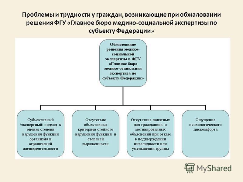 Проблемы и трудности у граждан, возникающие при обжаловании решения ФГУ «Главное бюро медико-социальной экспертизы по субъекту Федерации»