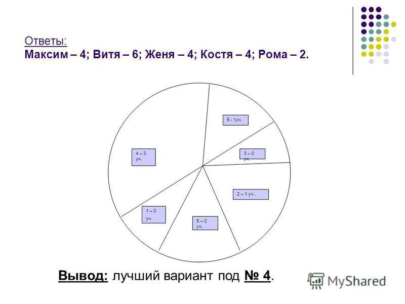Ответы: Максим – 4; Витя – 6; Женя – 4; Костя – 4; Рома – 2. 1 – 0 уч. 2 – 1 уч.. 4 – 3 уч. 3 – 0 уч. 5 – 0 уч. 6 - 1 уч. Вывод: лучший вариант под 4.