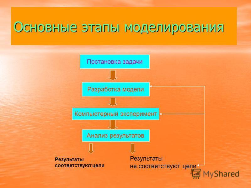 Основные этапы моделирования Постановка задачи Разработка модели Компьютерный эксперимент Анализ результатов Результаты соответствуют цели Результаты не соответствуют цели