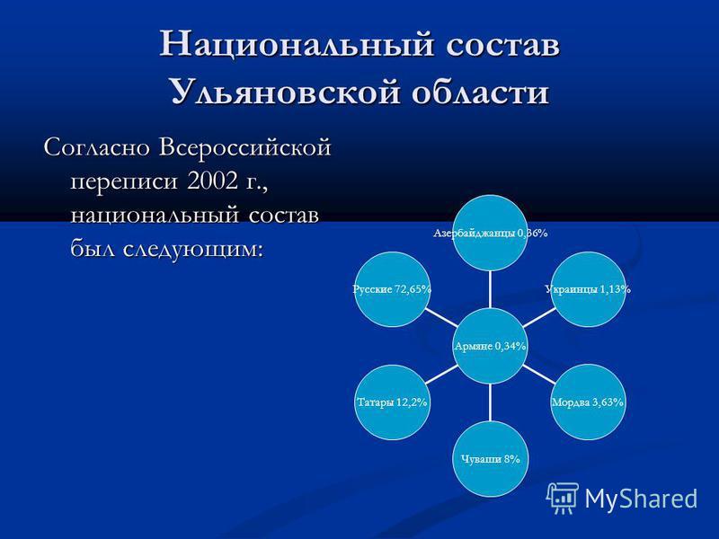 Национальный состав Ульяновской области Согласно Всероссийской переписи 2002 г., национальный состав был следующим: Русские 72,65% Татары 12,2% Чуваши 8% Мордва 3,63% Украинцы 1,13% Азербайджанцы 0,36% Армяне 0,34%