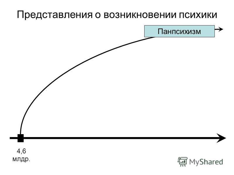 Представления о возникновении психики 4,6 млрд. Панпсихизм