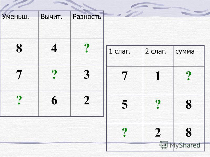 Математический диктант. 34206 0, 2, 3, 4, 6, 7. 7, 6, 4, 3, 2, 0. 7
