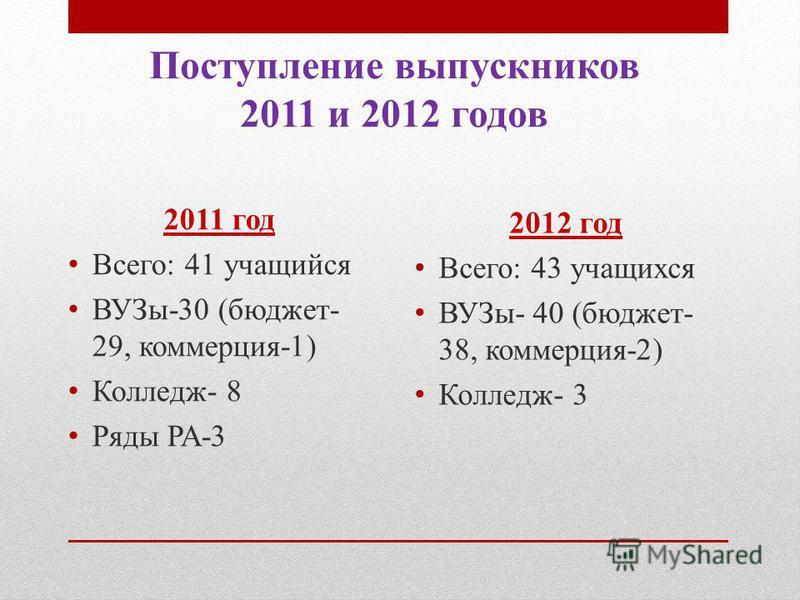 Поступление выпускников 2011 и 2012 годов 2011 год Всего: 41 учащийся ВУЗы-30 (бюджет- 29, коммерция-1) Колледж- 8 Ряды РА-3 2012 год Всего: 43 учащихся ВУЗы- 40 (бюджет- 38, коммерция-2) Колледж- 3