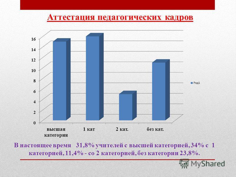 Аттестация педагогических кадров В настоящее время 31,8% учителей с высшей категорией, 34% с 1 категорией, 11,4% - со 2 категорией, без категории 23,8%.