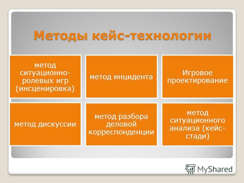 Методы кейс-технологии метод ситуационно- ролевых игр (инсценировка) метод инцидента Игровое проектирование метод дискуссии метод разбора деловой корреспонденции метод ситуационного анализа (кейс- стади)