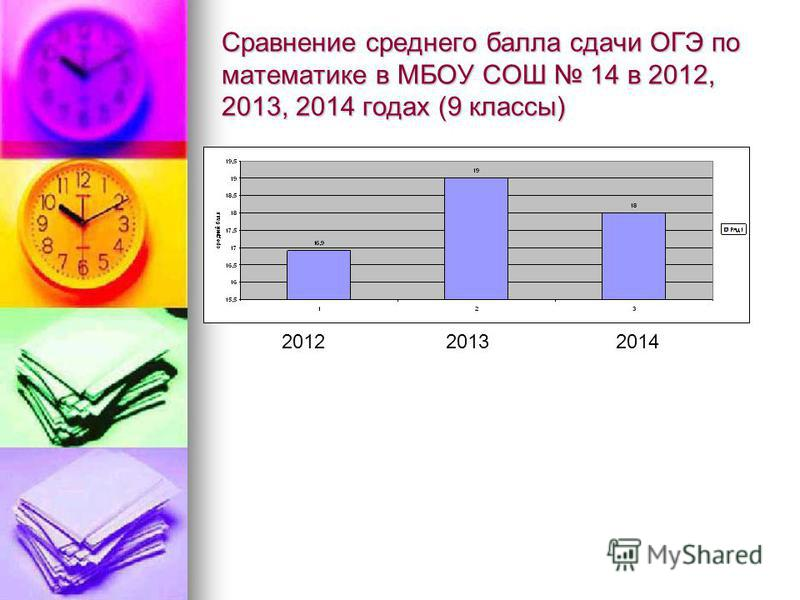 Сравнение среднего балла сдачи ОГЭ по математике в МБОУ СОШ 14 в 2012, 2013, 2014 годах (9 классы) 201220132014