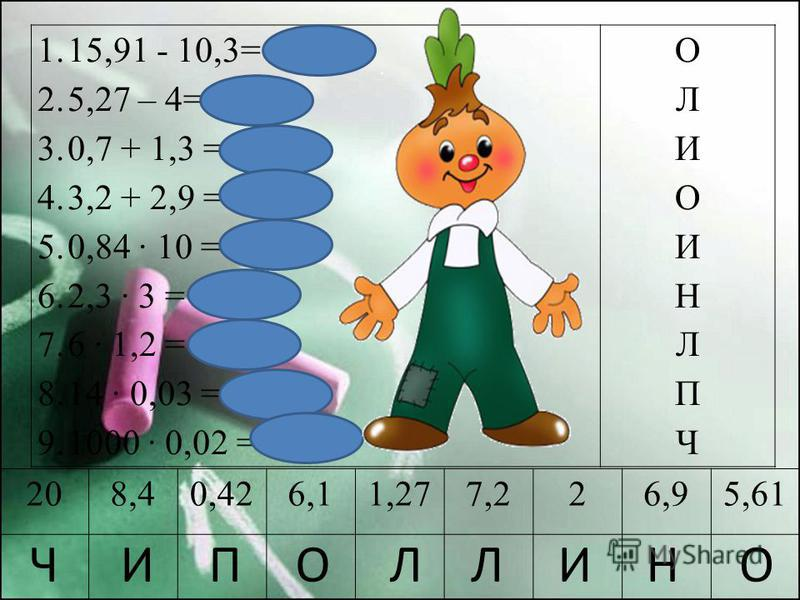 1.15,91 - 10,3= 5,61 2.5,27 – 4= 1,27 3.0,7 + 1,3 = 2 4.3,2 + 2,9 = 6,1 5.0,84 · 10 = 8,4 6.2,3 · 3 = 6,9 7.6 · 1,2 = 7,2 8.14 · 0,03 = 0,42 9.1000 · 0,02 = 20 ОЛИОИНЛПЧОЛИОИНЛПЧ 208,40,426,11,277,226,95,61 ОНИЛЛОПИЧ