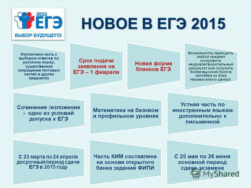 НОВОЕ В ЕГЭ 2015 Сочинение /изложение - одно из условий допуска к ЕГЭ Математика на базовом и профильном уровнях Устная часть по иностранным языкам дополнительно к письменной Исключена часть с выбором ответов по русскому языку, существенное сокращени