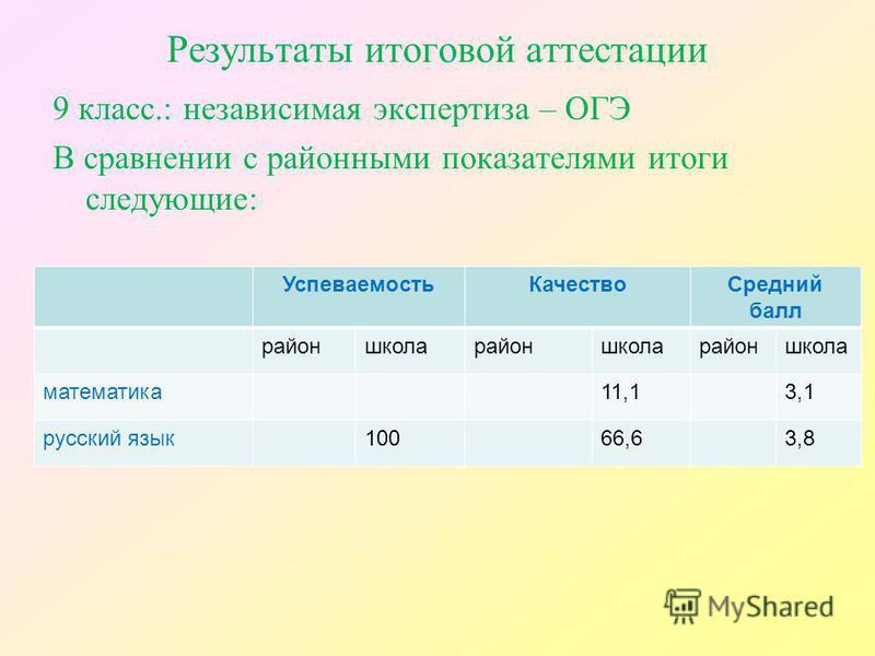 Результаты итоговой аттестации 9 класс.: независимая экспертиза – ОГЭ В сравнении с районными показателями итоги следующие: Успеваемость КачествоСредний балл районшколарайоншколарайоншкола математика 11,13,1 русский язык 10066,63,8