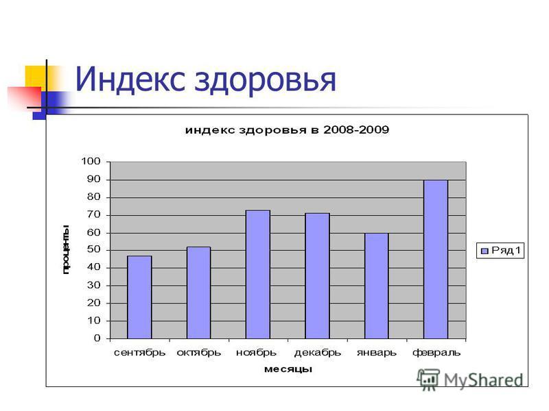 Индекс здоровья