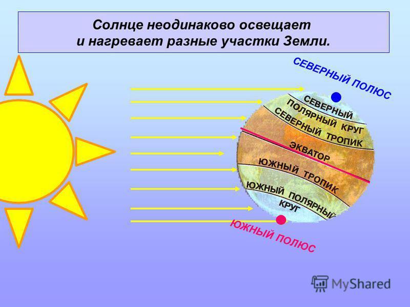 СЕВЕРНЫЙ ПОЛЮС ЮЖНЫЙ ПОЛЮС Солнце неодинаково освещает и нагревает разные участки Земли.
