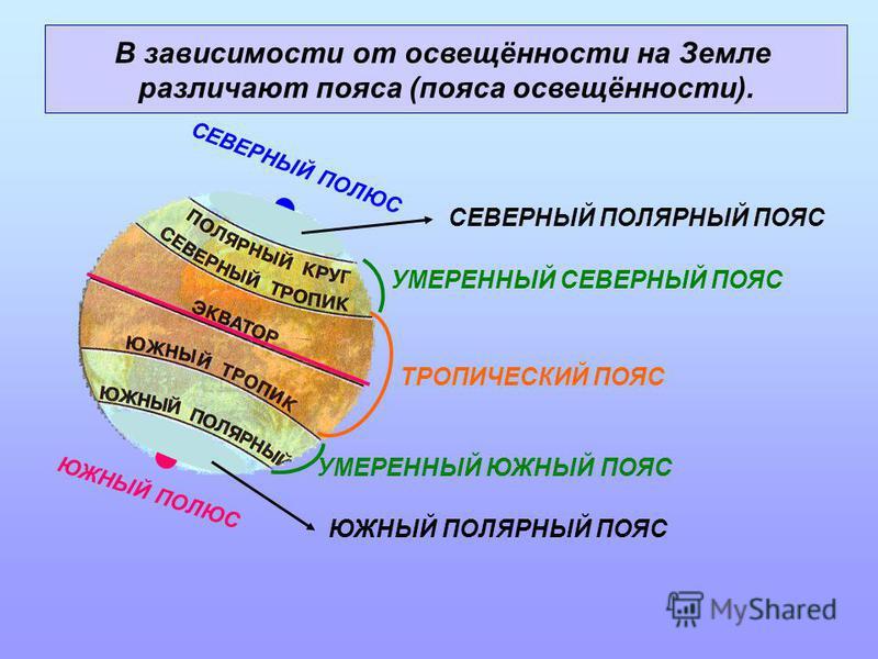 ЮЖНЫЙ ПОЛЮС СЕВЕРНЫЙ ПОЛЮС ТРОПИЧЕСКИЙ ПОЯС УМЕРЕННЫЙ ЮЖНЫЙ ПОЯС УМЕРЕННЫЙ СЕВЕРНЫЙ ПОЯС В зависимости от освещённости на Земле различают пояса (пояса освещённости). СЕВЕРНЫЙ ПОЛЯРНЫЙ ПОЯС ЮЖНЫЙ ПОЛЯРНЫЙ ПОЯС