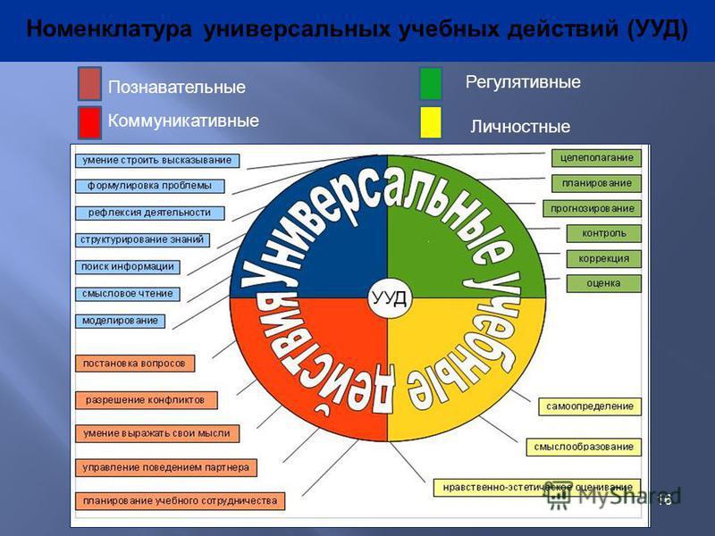 16 Номенклатура универсальных учебных действий (УУД) Познавательные Коммуникативные Регулятивные Личностные