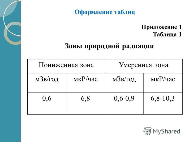Оформление таблиц Пониженная зона Умеренная зона м Зв/год мкР/часм Зв/год мкР/час 0,66,80,6-0,96,8-10,3 Приложение 1 Таблица 1 Зоны природной радиации