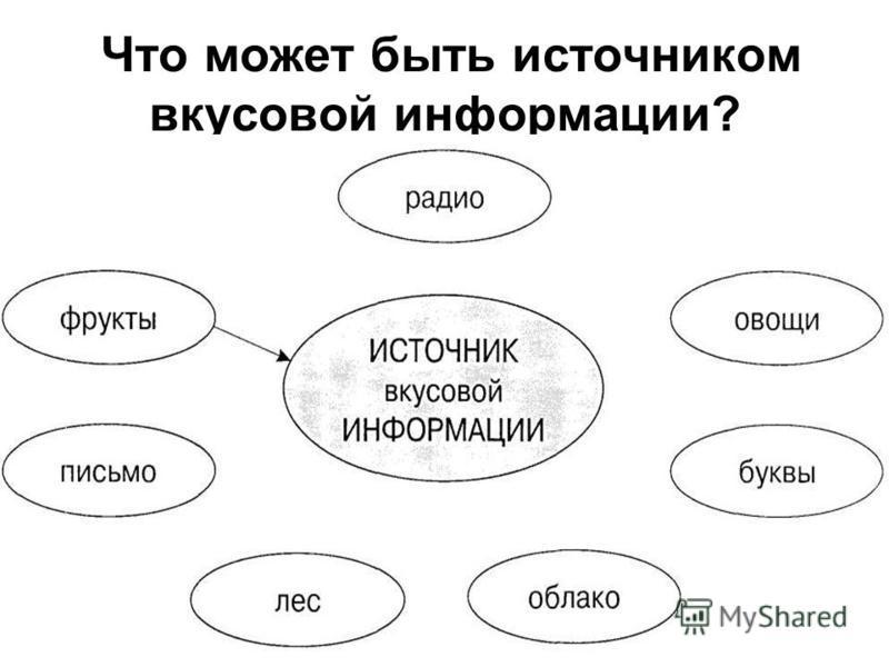 б)Источ_ики информации бывают __естественными (природными) и искус__твенными – созд__нными руками человека.