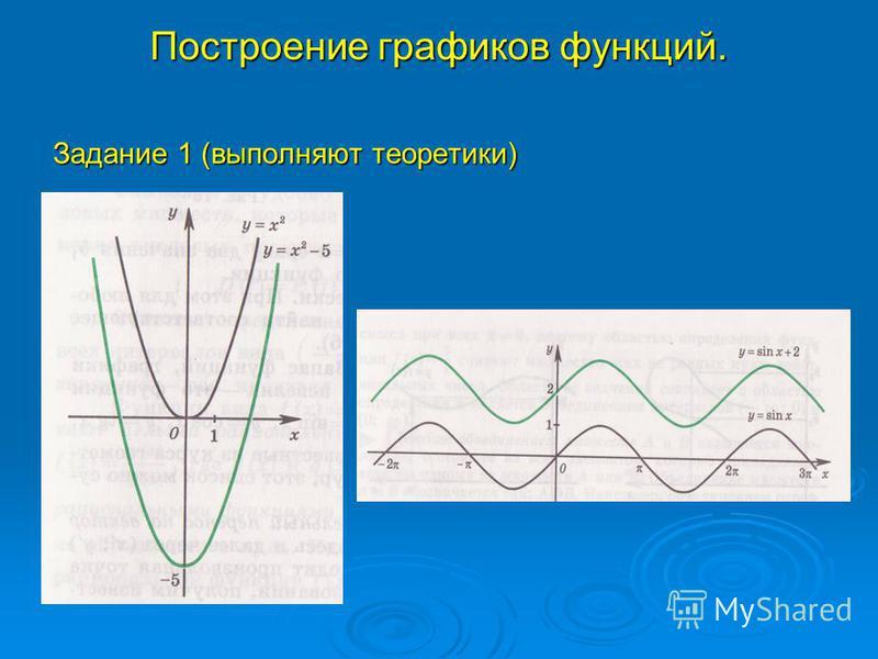 Построение графиков функций. Задание 1 (выполняют теоретики)
