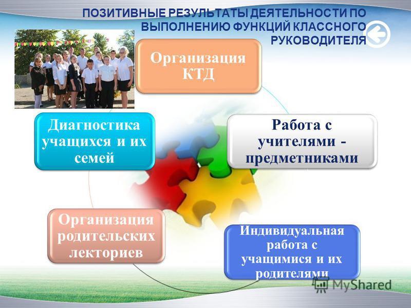 ПОЗИТИВНЫЕ РЕЗУЛЬТАТЫ ДЕЯТЕЛЬНОСТИ ПО ВЫПОЛНЕНИЮ ФУНКЦИЙ КЛАССНОГО РУКОВОДИТЕЛЯ Организация КТД Работа с учителями - предметниками Индивидуальная работа с учащимися и их родителями Организация родительских лекториев Диагностика учащихся и их семей