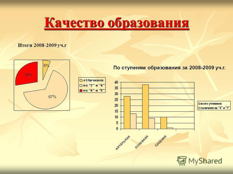 Качество образования Итоги 2008-2009 уч.г По ступеням образования за 2008-2009 уч.г. 28% 67% 6%