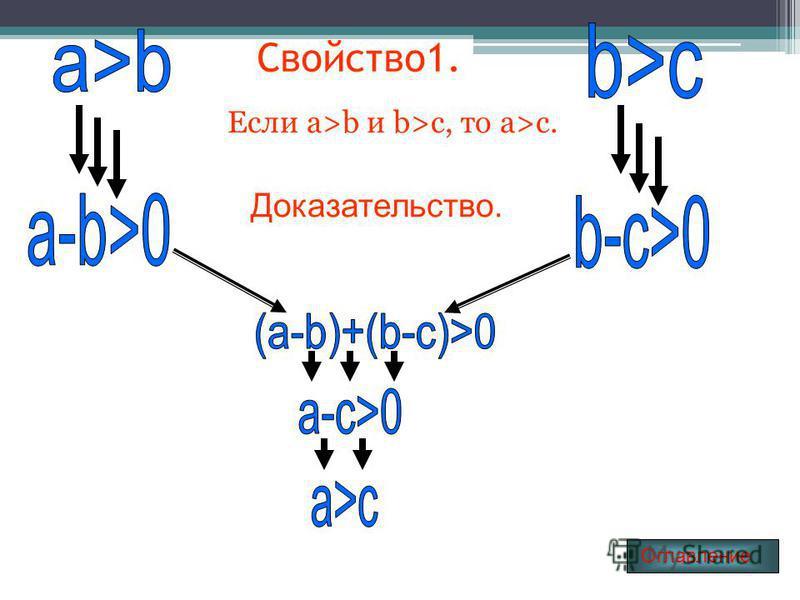 Свойство 1. Если a>b и b>c, то a>c. Доказательство. Огла вление